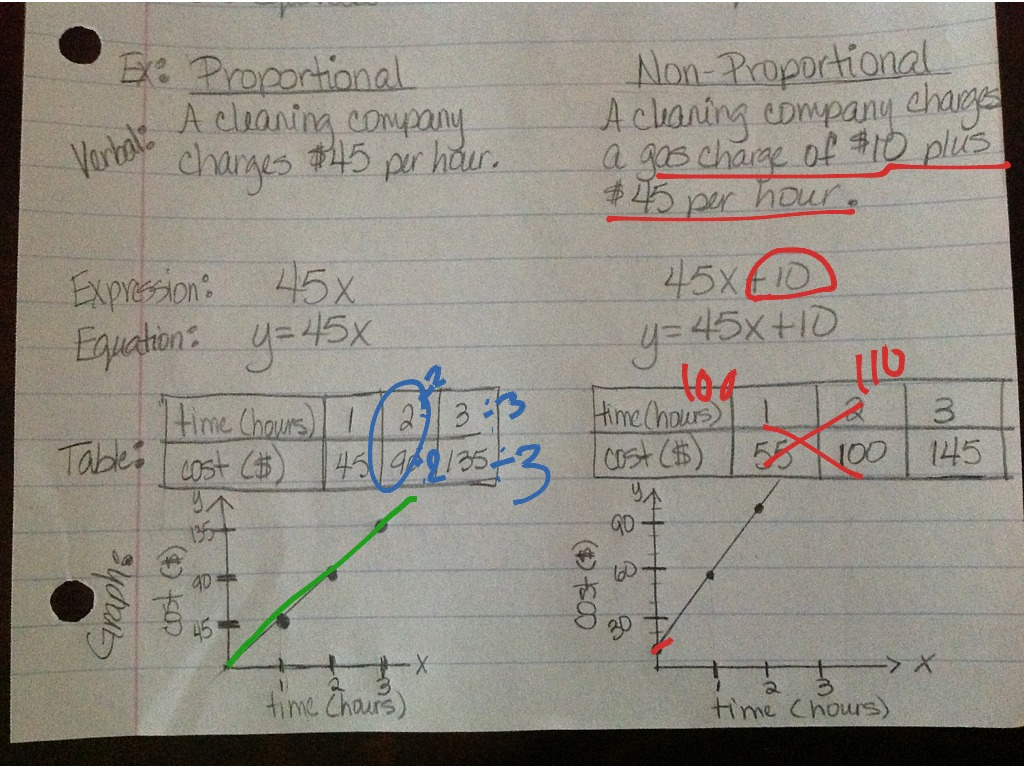 Proportional Relationship Worksheet With Equations