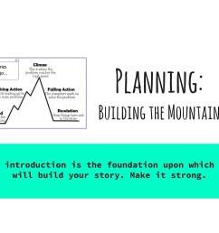 story mountain diagram [ 1024 x 768 Pixel ]