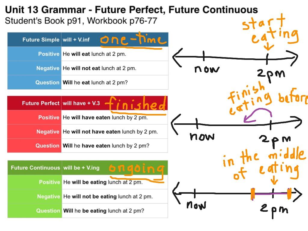 Unit 13 Grammar