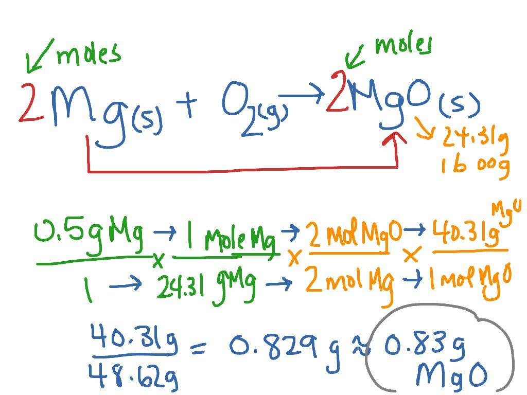 Calculating Theoretical Yield Mgo