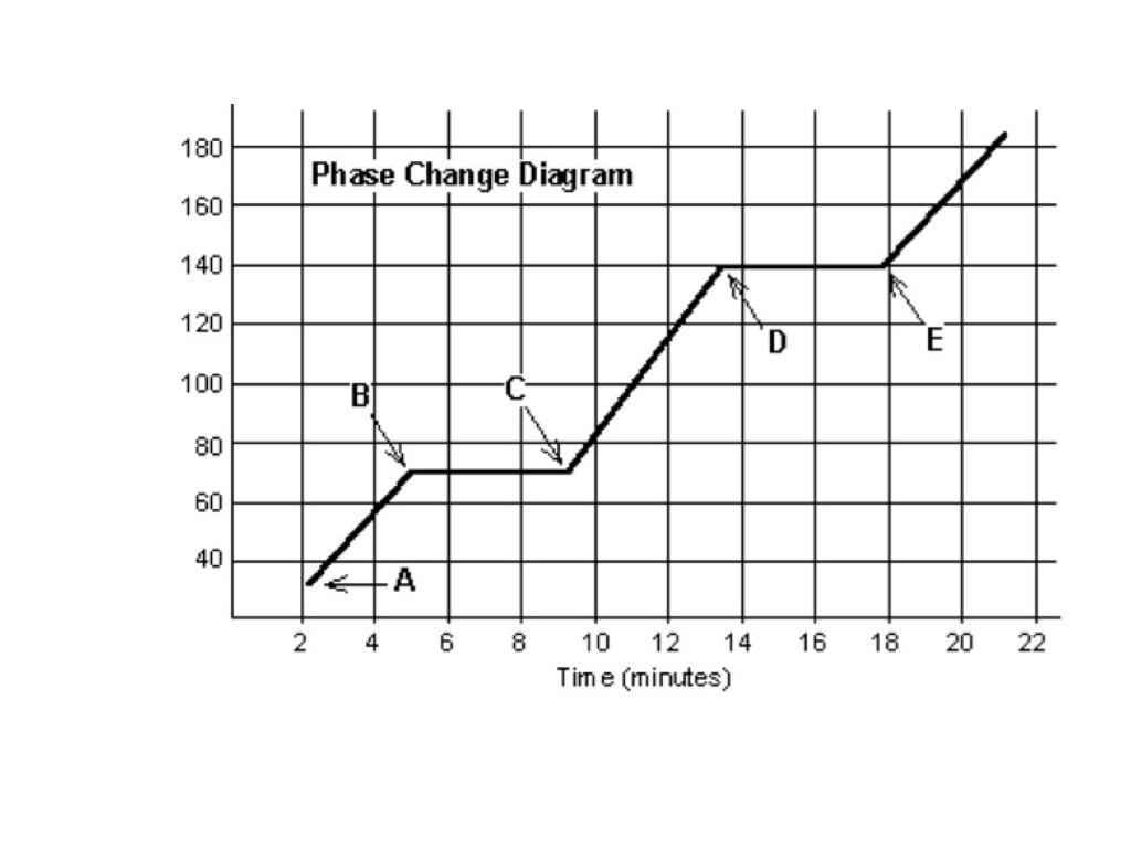 states of matter change diagram hayward pool pump wiring worksheet changing grass