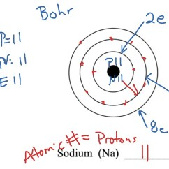 Gold Bohr Diagram Of Atom Vauxhall Vectra C Towbar Wiring Chemistry Science Periodic Table Showme