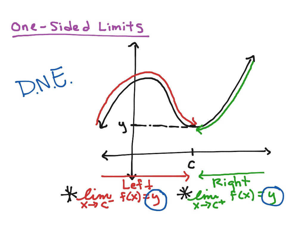 One Sided Limits