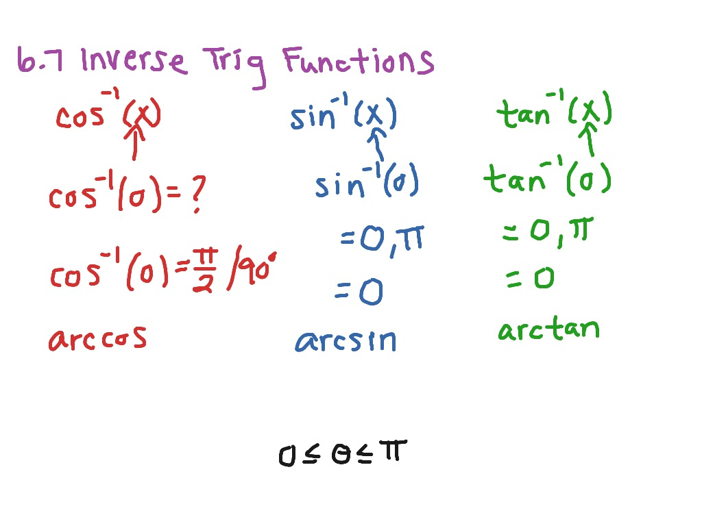 Inverse Trig Function Overview