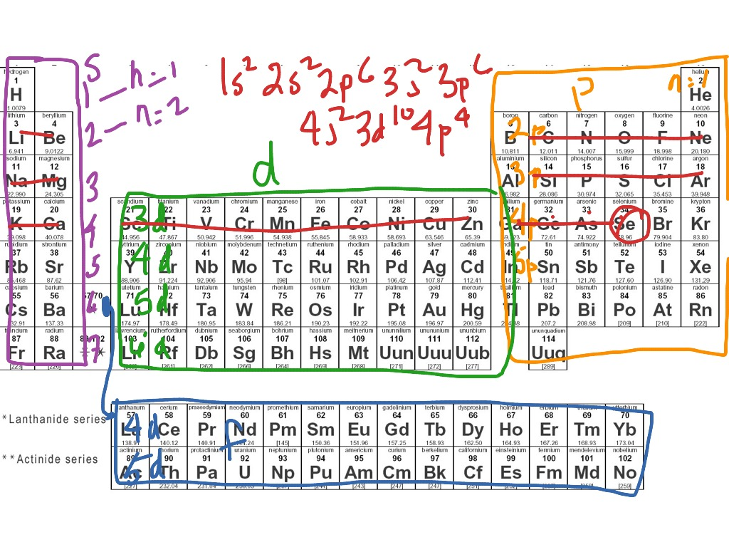 28v2b Quantum Numbers And The Periodic Table
