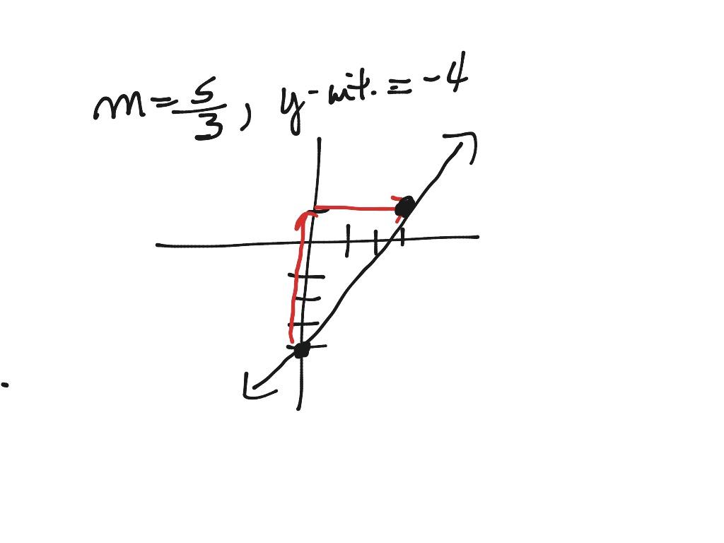 Graph Using Slope Intercept