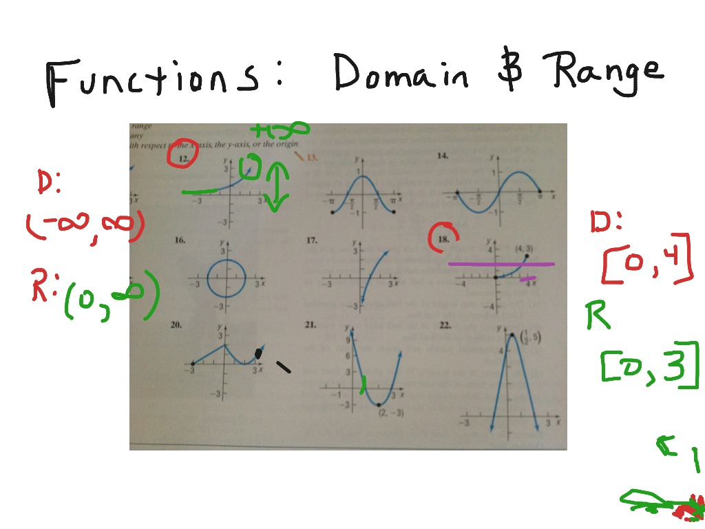 Domain And Range Worksheet Graphs