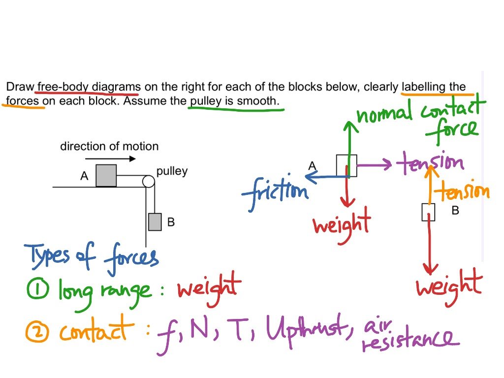 hight resolution of drawing free body diagrams of boxes linked by strings over a pulleydrawing free body diagrams of