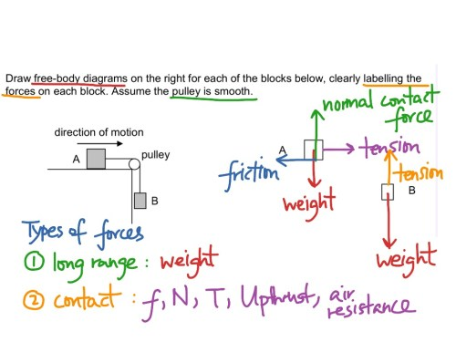 small resolution of drawing free body diagrams of boxes linked by strings over a pulleydrawing free body diagrams of