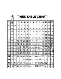 also times table chart math showme rh
