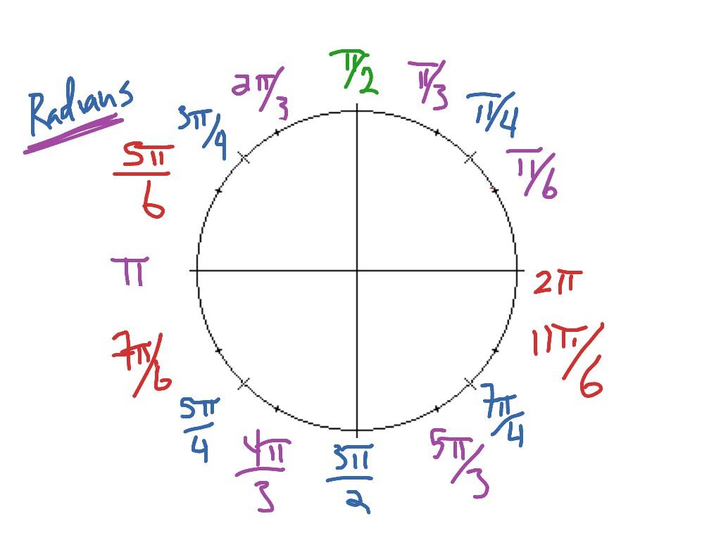 Unit Circle Radians