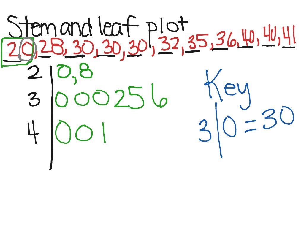 3 Digit Stem And Leaf Plot