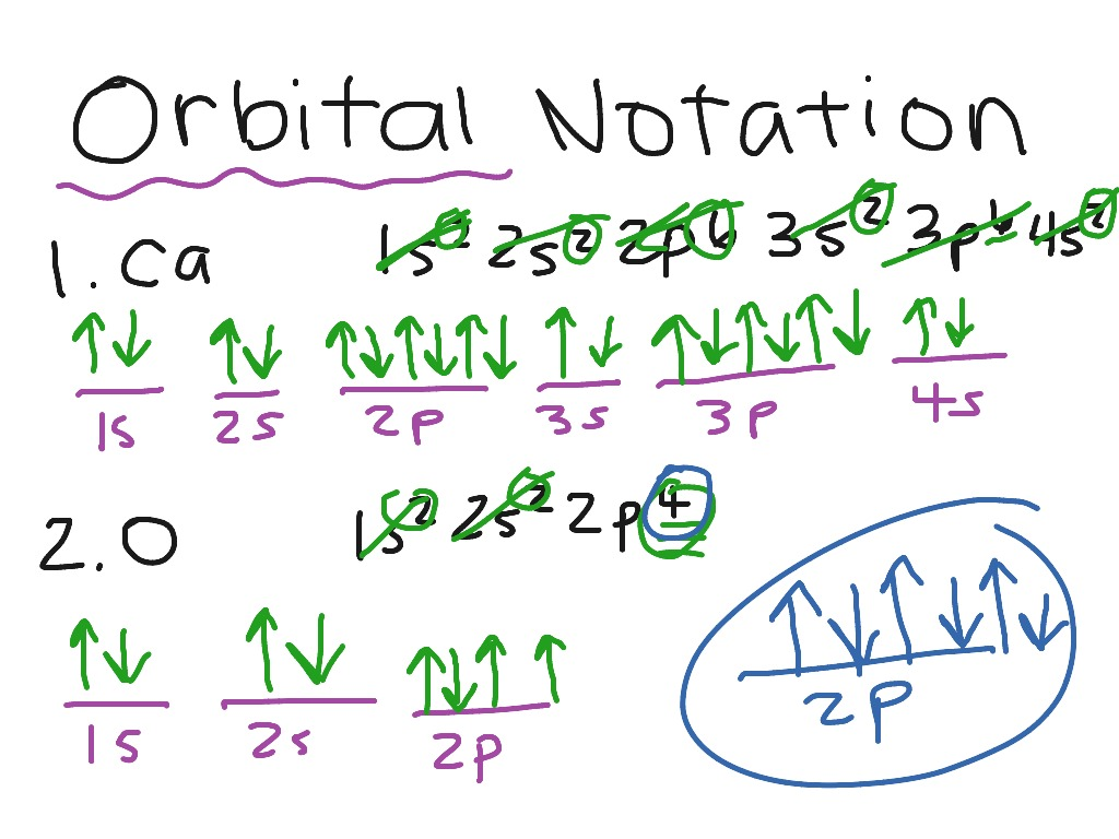 Orbital Notation Watch After Electron Configuration