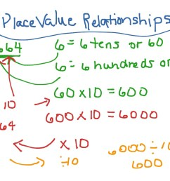 3-2 Place Value Relationships   Math [ 768 x 1024 Pixel ]