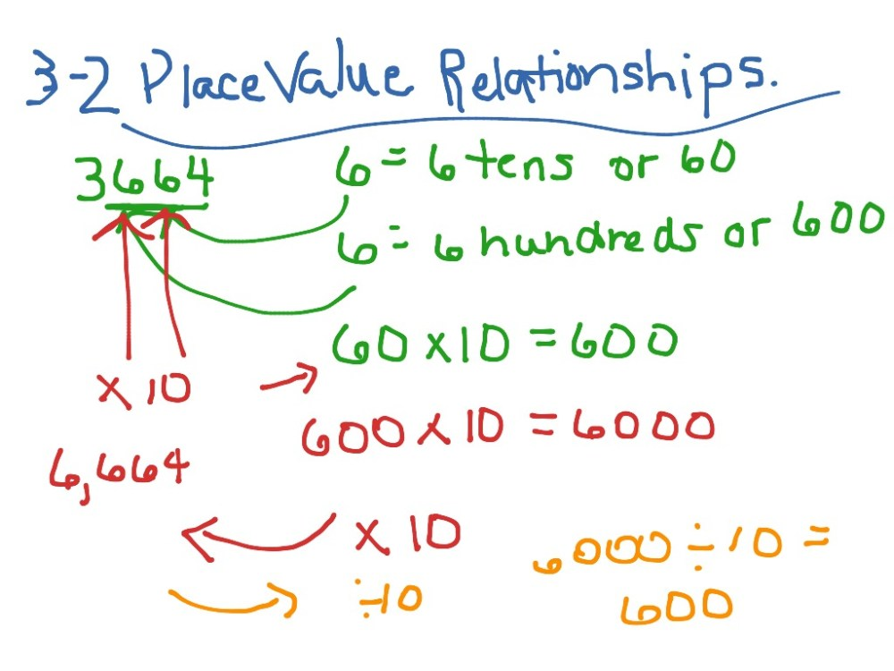 medium resolution of 3-2 Place Value Relationships   Math