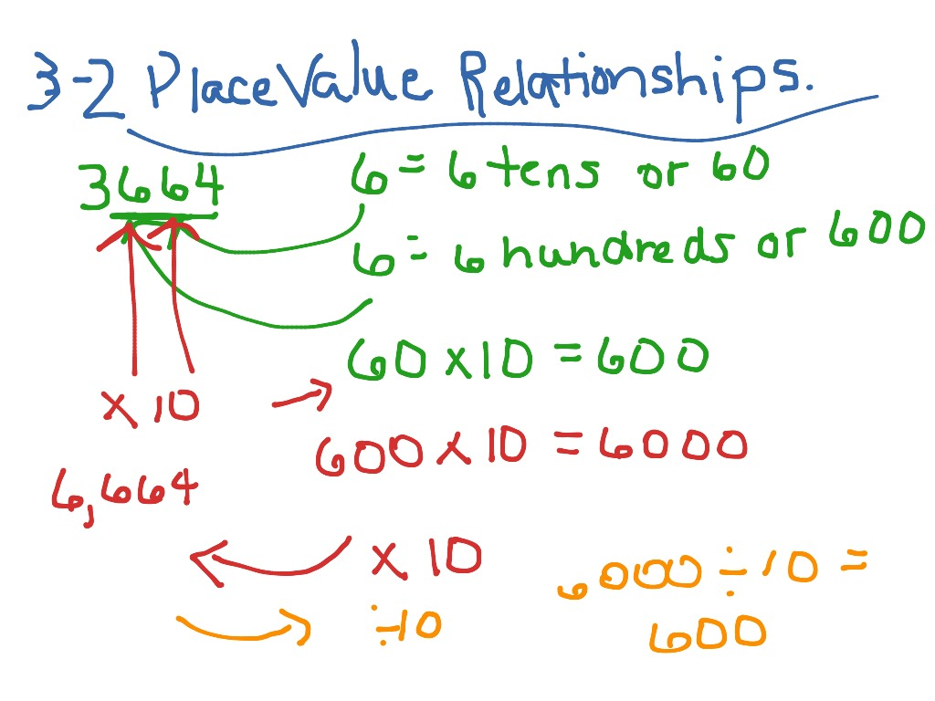 hight resolution of 3-2 Place Value Relationships   Math