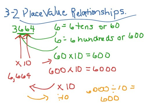 small resolution of 3-2 Place Value Relationships   Math