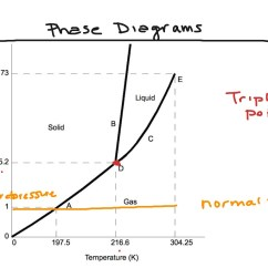 Phase Diagram About Notes Toyota Land Cruiser Stereo Wiring Nh3 Schemes
