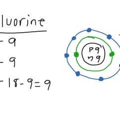 Diagram Of An Atom With Labels 2005 Suzuki Hayabusa Wiring Fluorine Image Collections Writing
