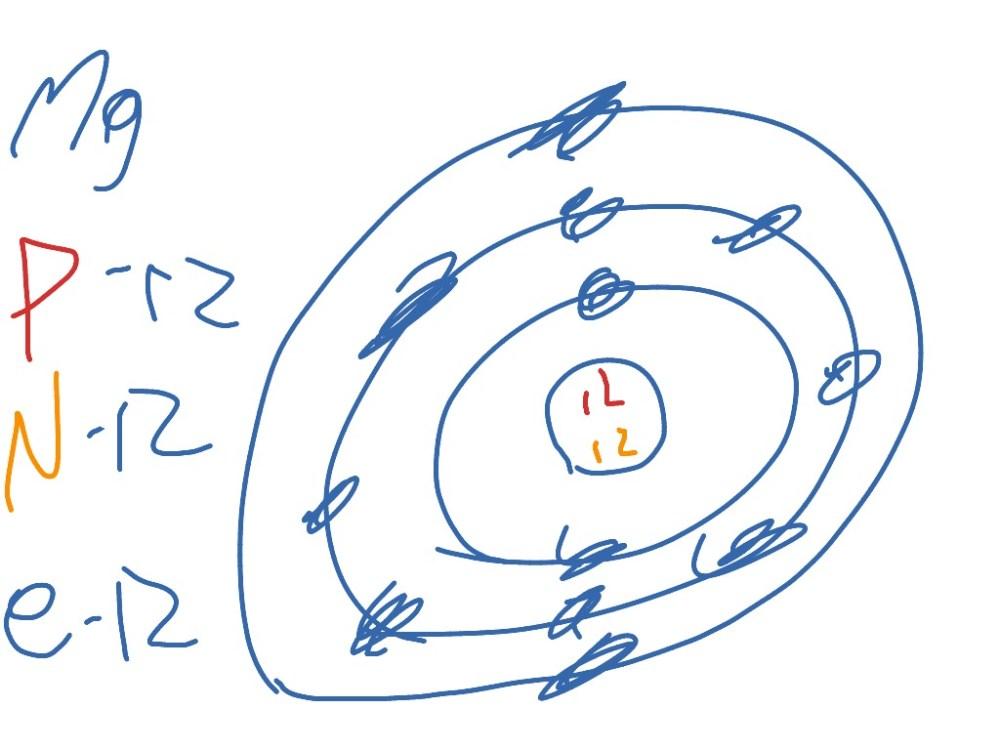 medium resolution of bohr model diagram for magnesium images gallery