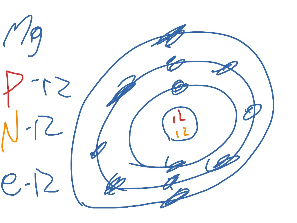 hight resolution of bohr model diagram for magnesium images gallery