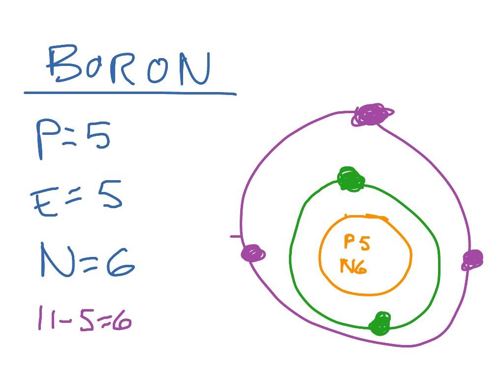 bohr diagram for boron honeywell zone showme