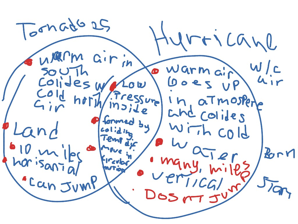 Tornadoes Amp Hurricanes Comparison Amp Contrasts