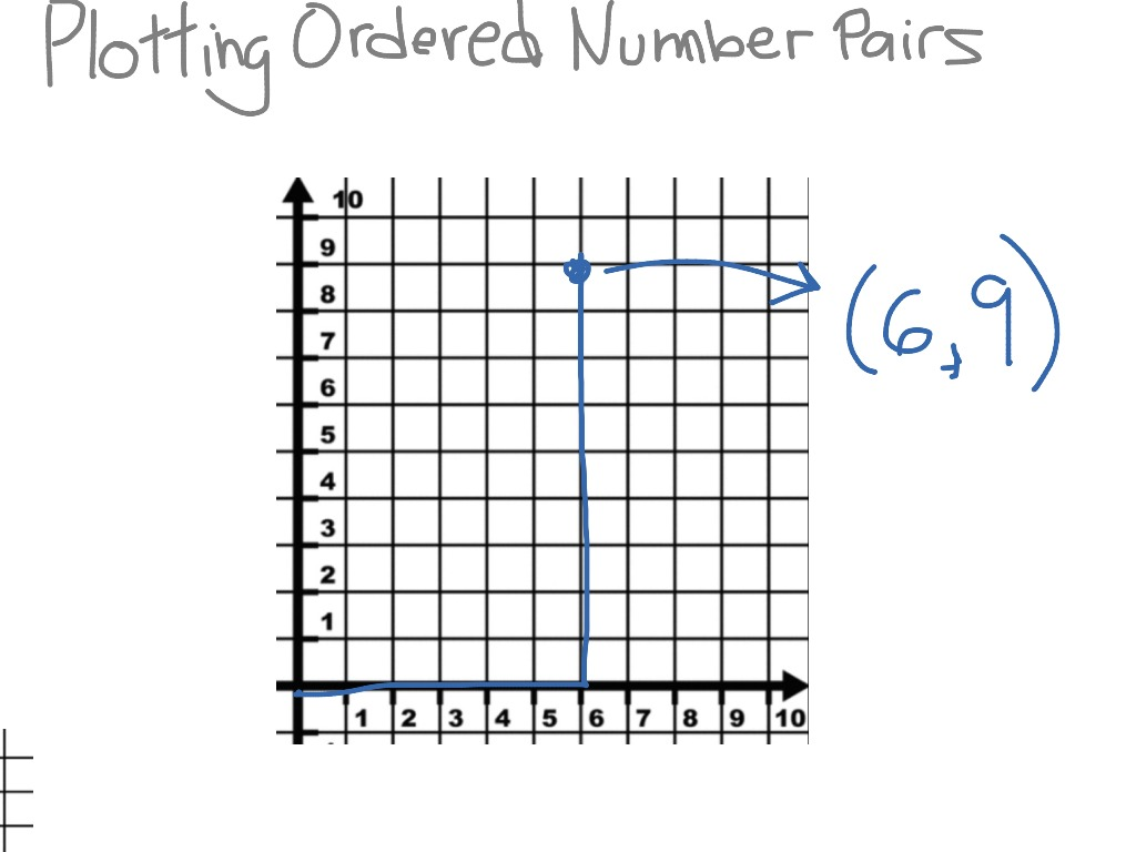 Plotting Ordered Number Pairs