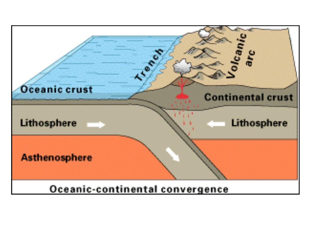 convergent boundary diagram ford ka mk2 stereo wiring plate boundaries science showme