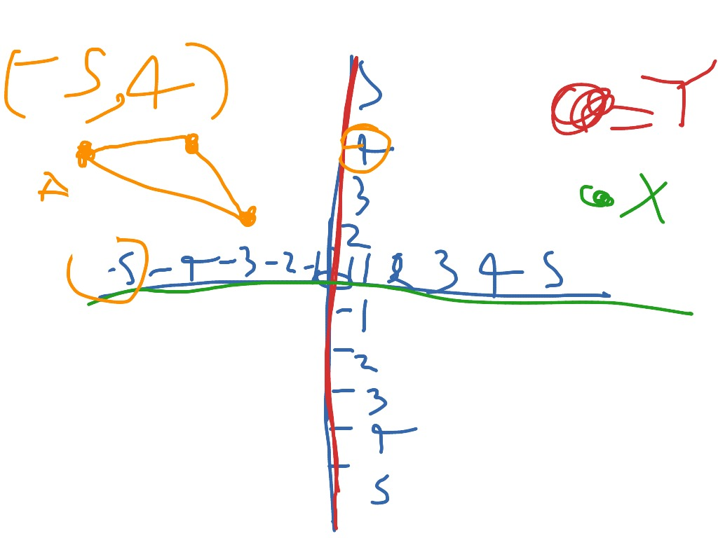 Points On A Coordinate Grid
