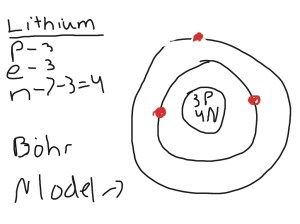 Lithium Bohr model | Science | ShowMe