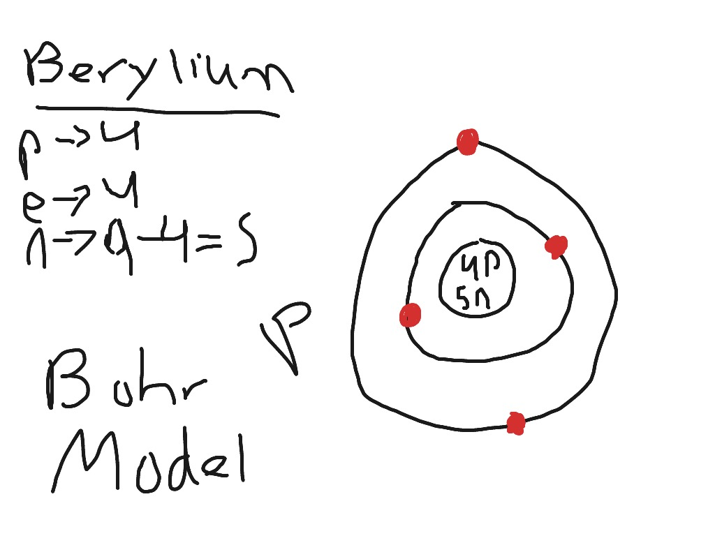 Bohr Diagram For Mg