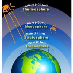 Earth S Atmosphere Layers Diagram Lotus Blank Of Science Showme