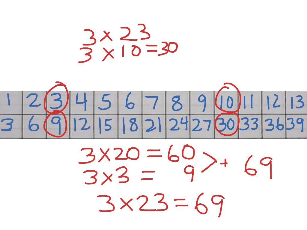 Multiplication Ratio Table