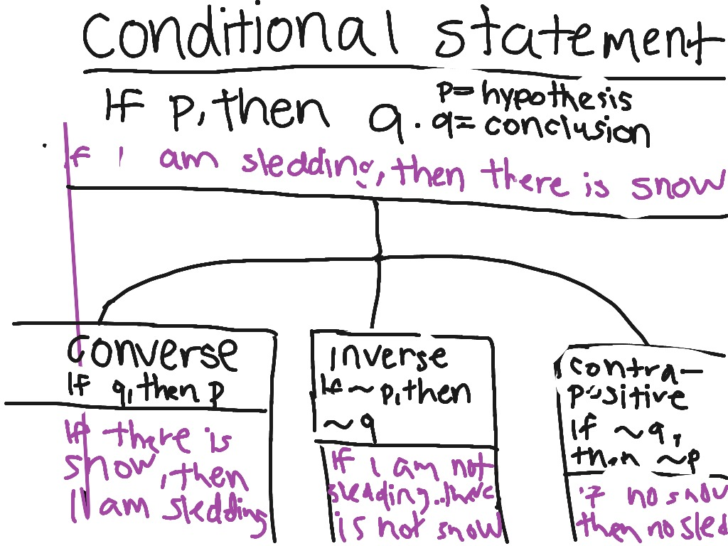 Definitions And Examples Of Conditional Statements