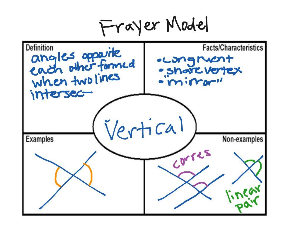 Frayer Model