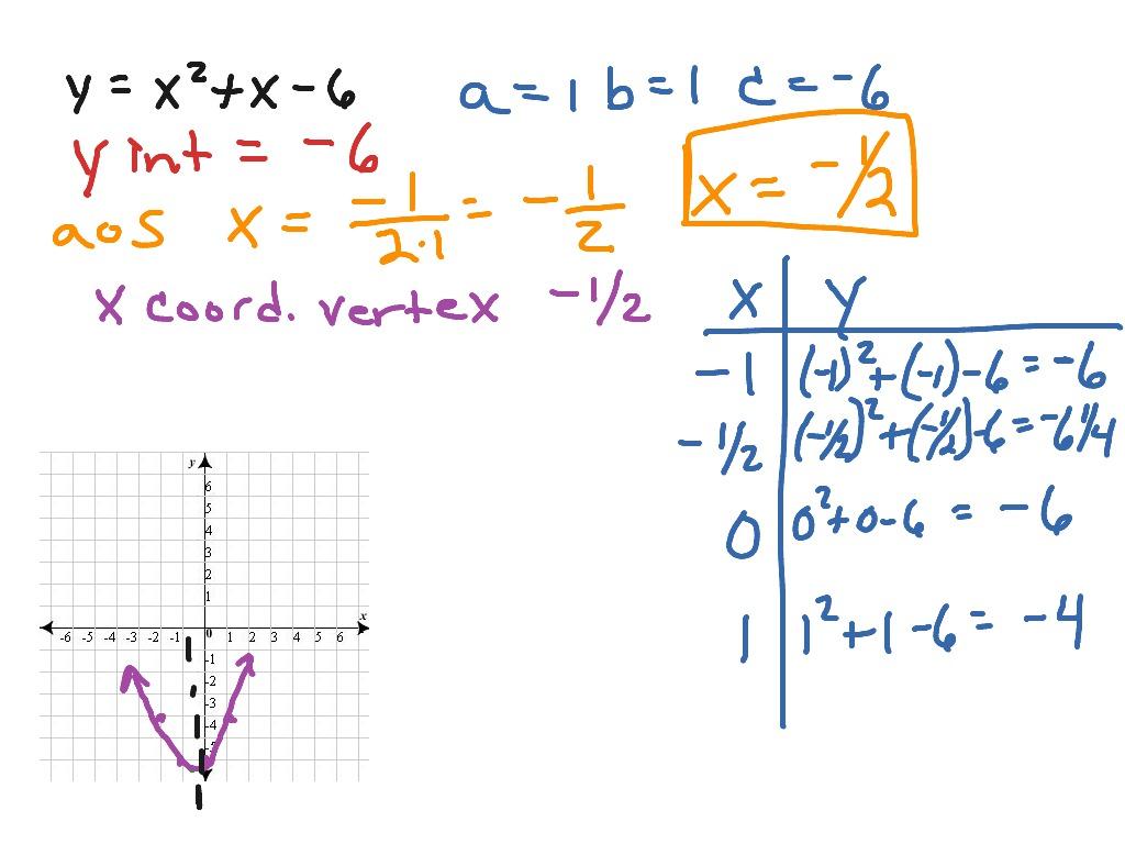 Quadratic Function Graph Axis Of Symmetry