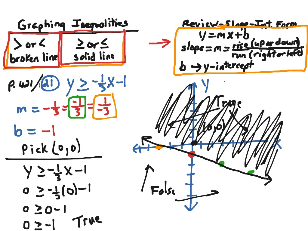 Graphing Inequalities In A Coordinate Plane P 421