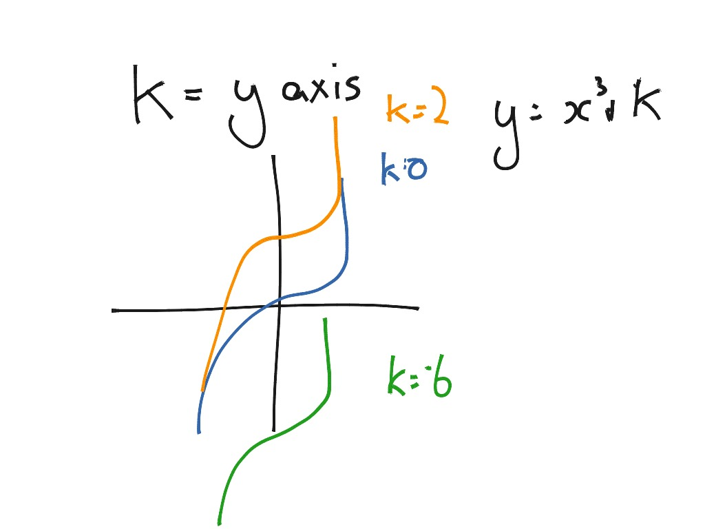 Intro To Cubic Function