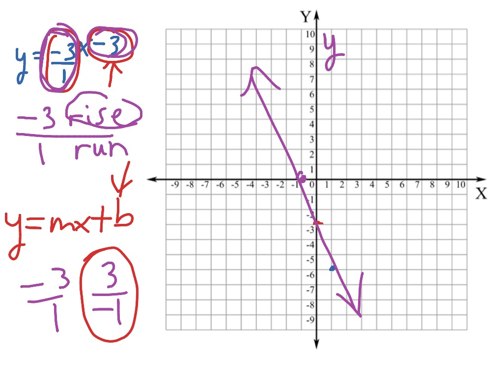Graphing Line From Linear Equation Y Mx B