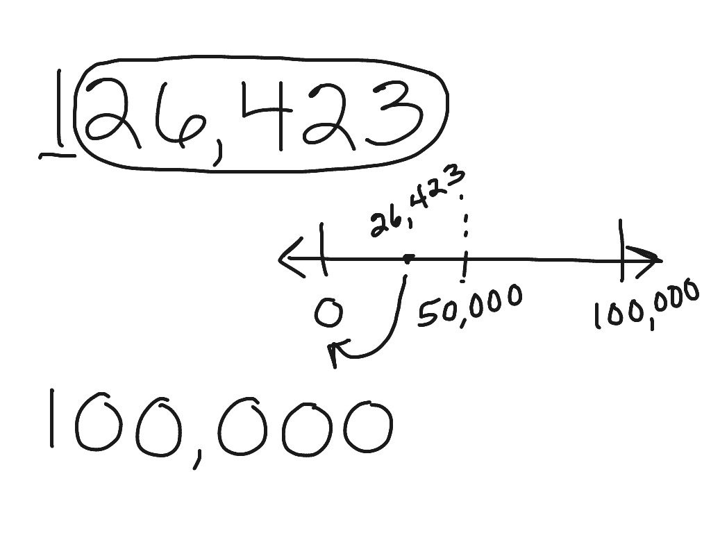 Rounding To The Nearest Hundred Thousand