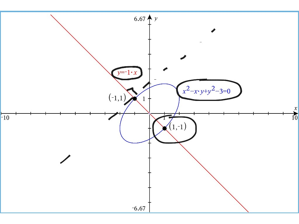 Derivatives Of Inverse Trig Functions Amp Implicit For