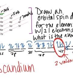 orbital spin diagrams science chemistry atoms electron orbitals showme [ 1024 x 768 Pixel ]