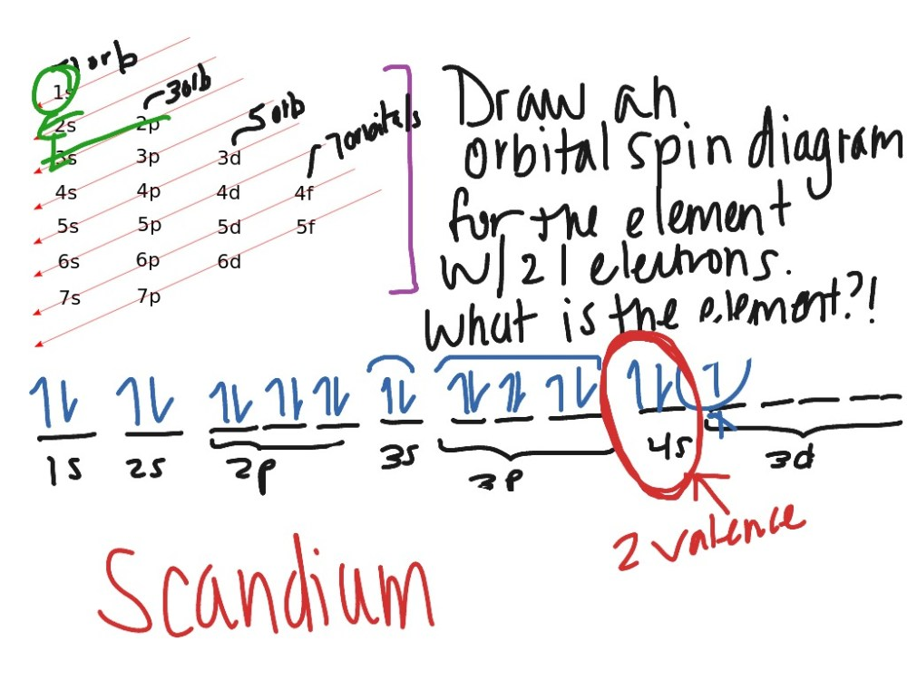 medium resolution of orbital spin diagrams science chemistry atoms electron orbitals showme