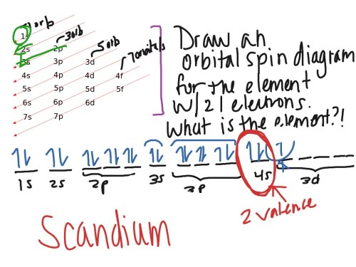 small resolution of orbital spin diagrams science chemistry atoms electron orbitals showme