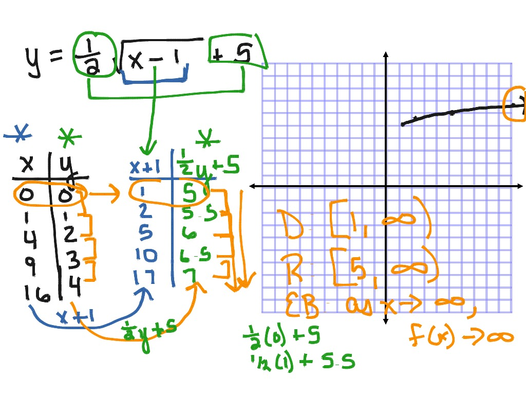 Graphing Radical Functions With Transformations