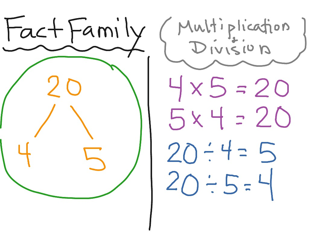 Fact Family For Multiplication And Division