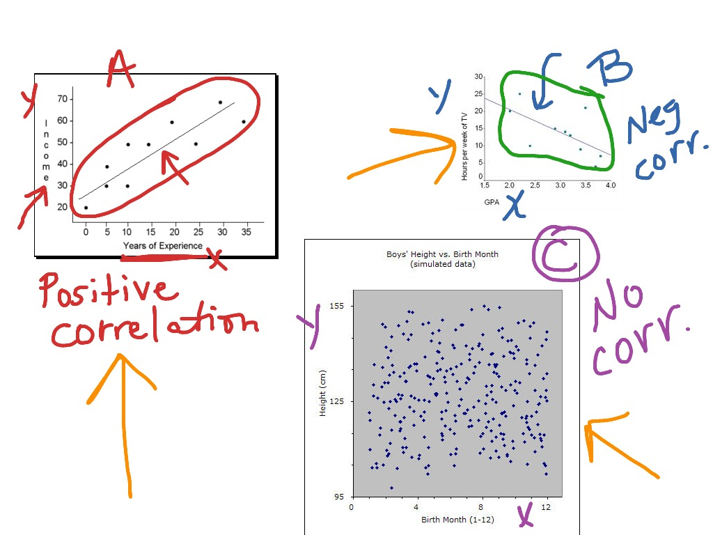 hight resolution of Scatter plot lesson   Math