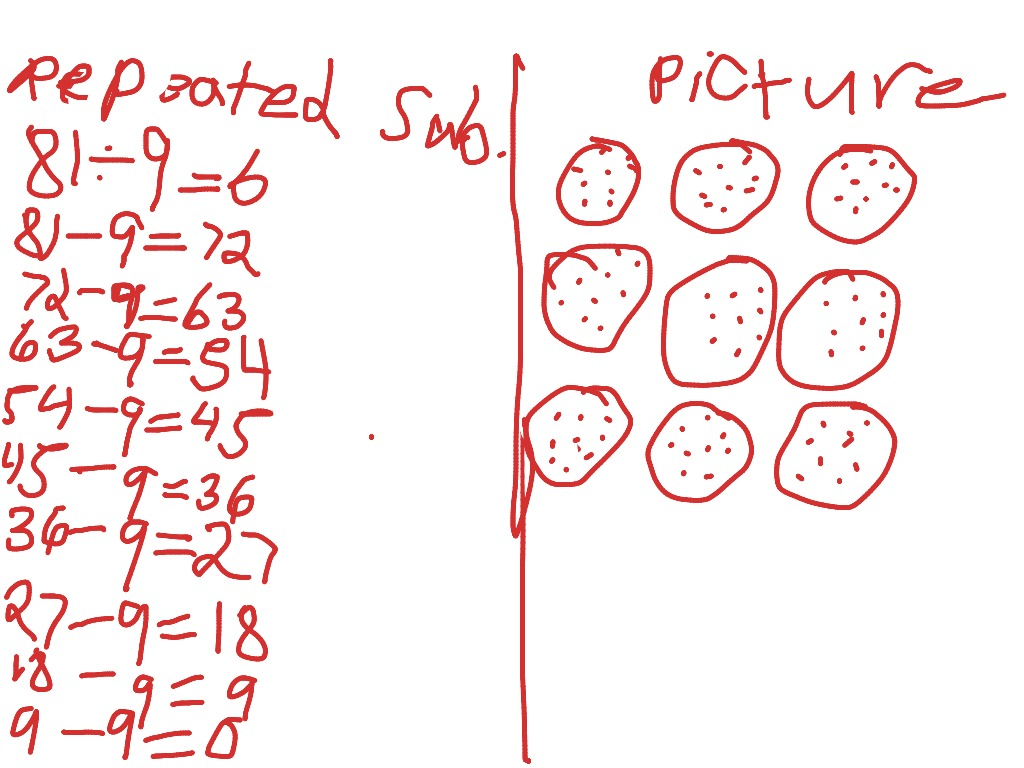 Repeated Subtraction Division