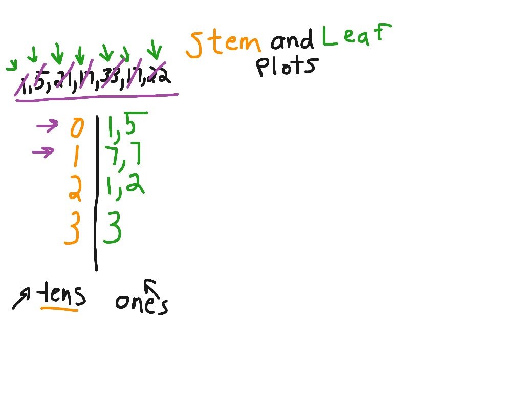 how do you a stem and leaf diagram sdlc life cycle plot math 5th grade 5 oa 3 md 2